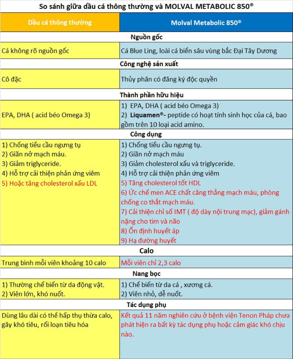 So sánh giữa dầu cá thông thường và Molval Metabolic 850®